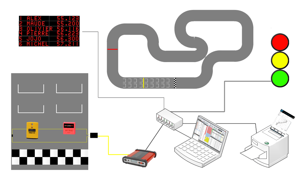 The Rental Karting software solution - Apex Timing